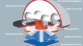 45°/0° Optics Stimulate Human Visual Perception for Driver Safety